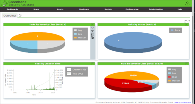 OpenVAS dashboard tumb
